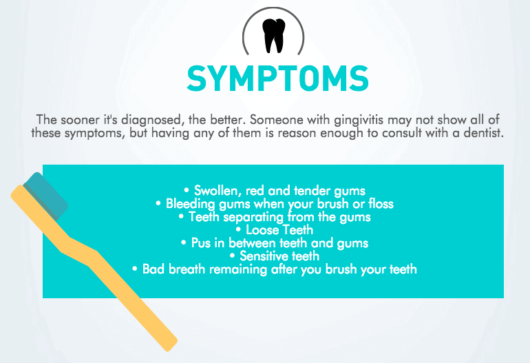 Symptoms of gingivitis