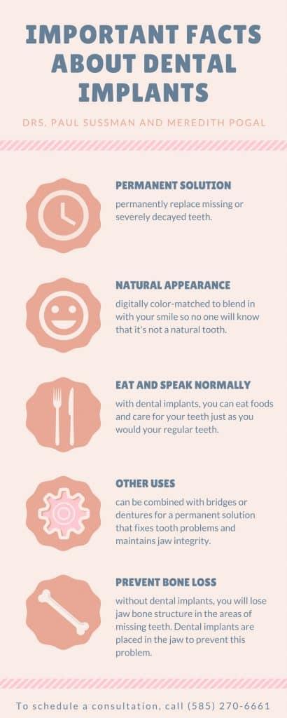 Dental Implant Infographics